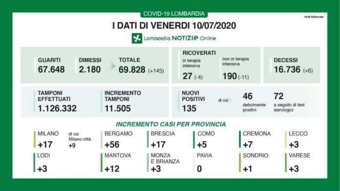 Coronavirus, 135 nuovi positivi in Lombardia, +3 a Lecco