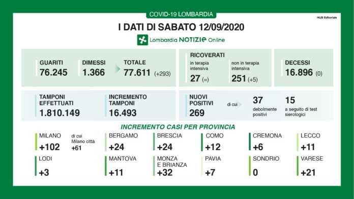 Coronavirus Zero Decessi E 269 Casi Oggi In Lombardia 11 A Lecco Lecco Notizie