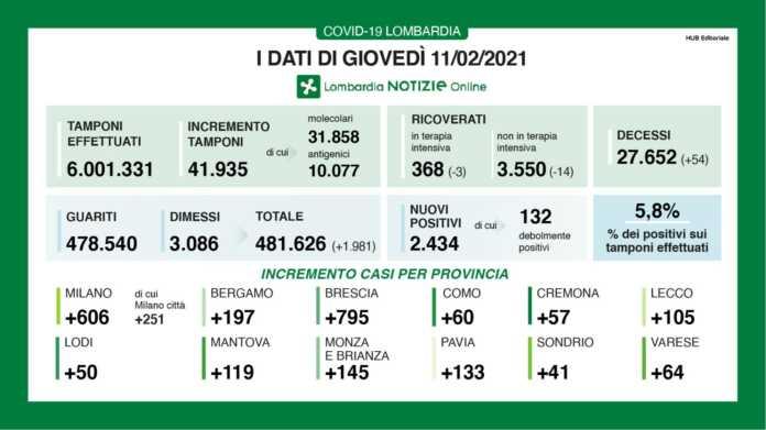 Dati 11 febbraio Lombardia