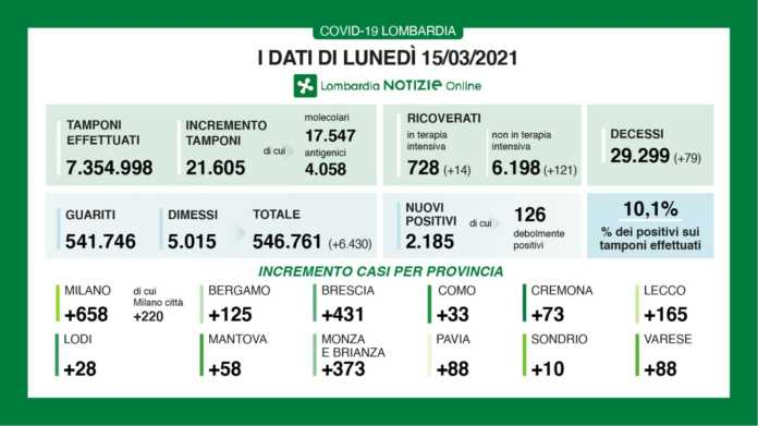 dati Lombardia 15 marzo