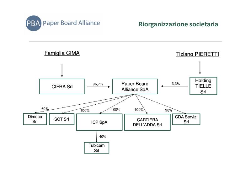 PBA riorganizzazione