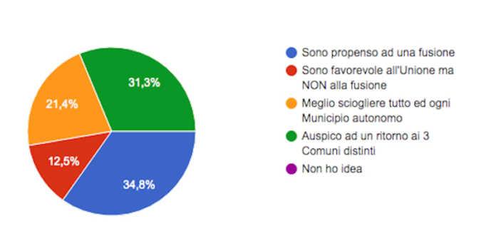 Unione dei Comuni della Valletta sondaggio