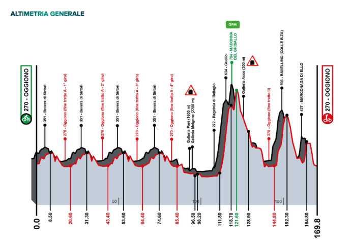 Percorso Piccolo Giro di Lombardia 2021
